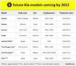 Нажмите на изображение для увеличения.  Название:Upcoming-Kia-Models-1.jpg Просмотров:228 Размер:120.6 Кб ID:22763